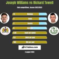 Joseph Williams vs Richard Towell h2h player stats