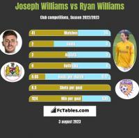 Joseph Williams vs Ryan Williams h2h player stats