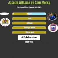Joseph Williams vs Sam Morsy h2h player stats