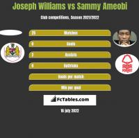 Joseph Williams vs Sammy Ameobi h2h player stats