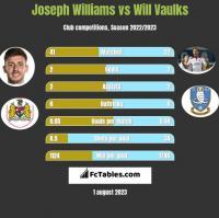 Joseph Williams vs Will Vaulks h2h player stats