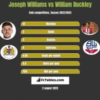 Joseph Williams vs William Buckley h2h player stats