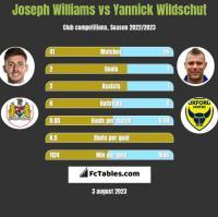 Joseph Williams vs Yannick Wildschut h2h player stats