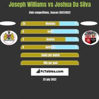 Joseph Williams vs Joshua Da Silva h2h player stats