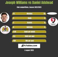 Joseph Williams vs Daniel Adshead h2h player stats
