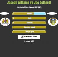 Joseph Williams vs Joe Gelhardt h2h player stats