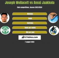 Joseph Wollacott vs Anssi Jaakkola h2h player stats