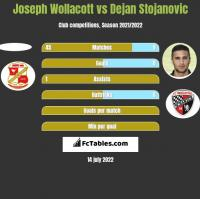 Joseph Wollacott vs Dejan Stojanovic h2h player stats