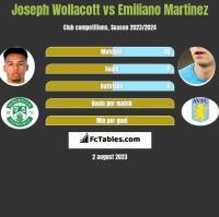 Joseph Wollacott vs Emiliano Martinez h2h player stats
