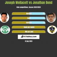 Joseph Wollacott vs Jonathan Bond h2h player stats
