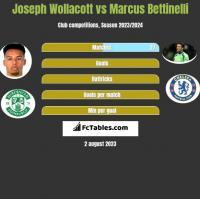 Joseph Wollacott vs Marcus Bettinelli h2h player stats