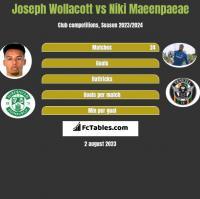 Joseph Wollacott vs Niki Maeenpaeae h2h player stats
