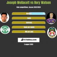 Joseph Wollacott vs Rory Watson h2h player stats