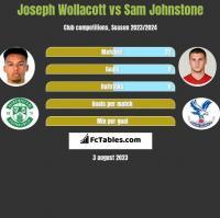 Joseph Wollacott vs Sam Johnstone h2h player stats