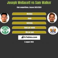 Joseph Wollacott vs Sam Walker h2h player stats