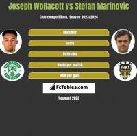 Joseph Wollacott vs Stefan Marinovic h2h player stats