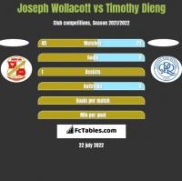Joseph Wollacott vs Timothy Dieng h2h player stats