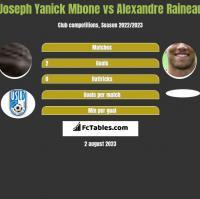 Joseph Yanick Mbone vs Alexandre Raineau h2h player stats