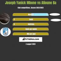Joseph Yanick Mbone vs Alioune Ba h2h player stats