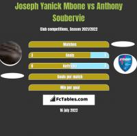 Joseph Yanick Mbone vs Anthony Soubervie h2h player stats