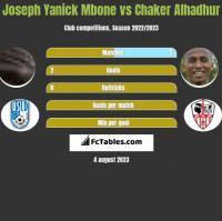 Joseph Yanick Mbone vs Chaker Alhadhur h2h player stats