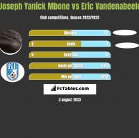 Joseph Yanick Mbone vs Eric Vandenabeele h2h player stats