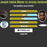 Joseph Yanick Mbone vs Jeremy Cordoval h2h player stats