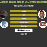 Joseph Yanick Mbone vs Jerome Mombris h2h player stats