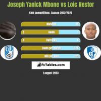 Joseph Yanick Mbone vs Loic Nestor h2h player stats