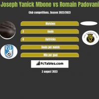 Joseph Yanick Mbone vs Romain Padovani h2h player stats