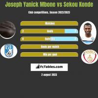 Joseph Yanick Mbone vs Sekou Konde h2h player stats