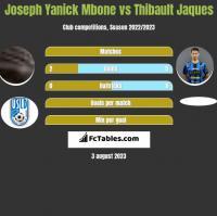 Joseph Yanick Mbone vs Thibault Jaques h2h player stats