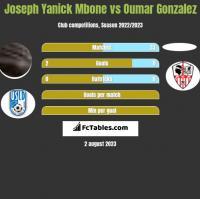 Joseph Yanick Mbone vs Oumar Gonzalez h2h player stats