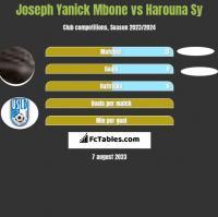 Joseph Yanick Mbone vs Harouna Sy h2h player stats