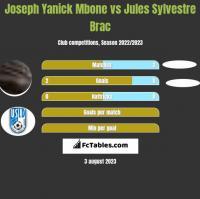 Joseph Yanick Mbone vs Jules Sylvestre Brac h2h player stats