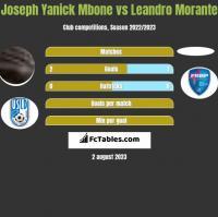 Joseph Yanick Mbone vs Leandro Morante h2h player stats