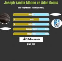 Joseph Yanick Mbone vs Adon Gomis h2h player stats