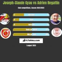 Joseph-Claude Gyau vs Adrien Regattin h2h player stats