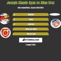 Joseph-Claude Gyau vs Allan Cruz h2h player stats