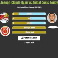 Joseph-Claude Gyau vs Anibal Cesis Godoy h2h player stats