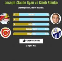 Joseph-Claude Gyau vs Caleb Stanko h2h player stats