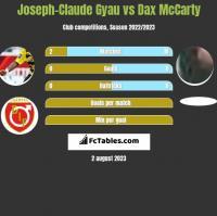 Joseph-Claude Gyau vs Dax McCarty h2h player stats