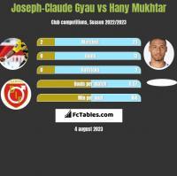 Joseph-Claude Gyau vs Hany Mukhtar h2h player stats