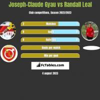 Joseph-Claude Gyau vs Randall Leal h2h player stats