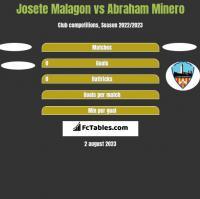 Josete Malagon vs Abraham Minero h2h player stats