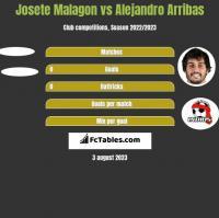 Josete Malagon vs Alejandro Arribas h2h player stats