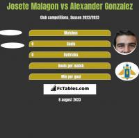Josete Malagon vs Alexander Gonzalez h2h player stats