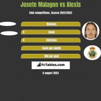 Josete Malagon vs Alexis h2h player stats