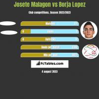 Josete Malagon vs Borja Lopez h2h player stats