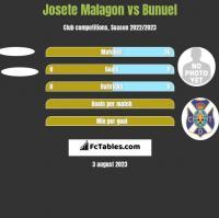 Josete Malagon vs Bunuel h2h player stats